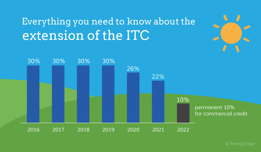 solar tax credit ITC infographic